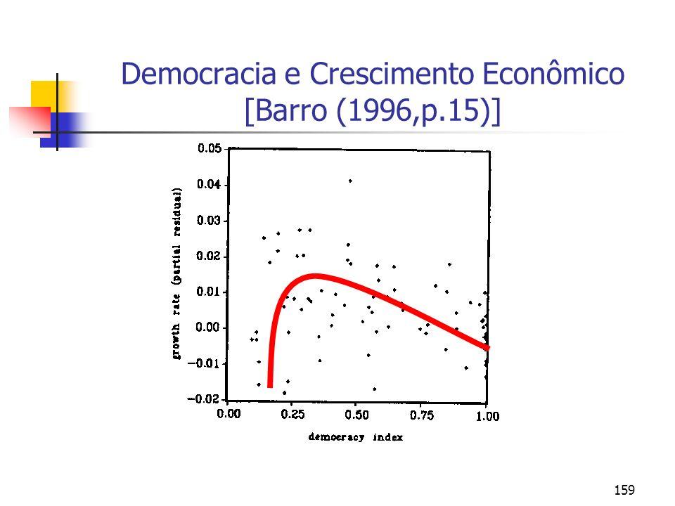 Democracia e Crescimento Econômico [Barro (1996,p.15)]